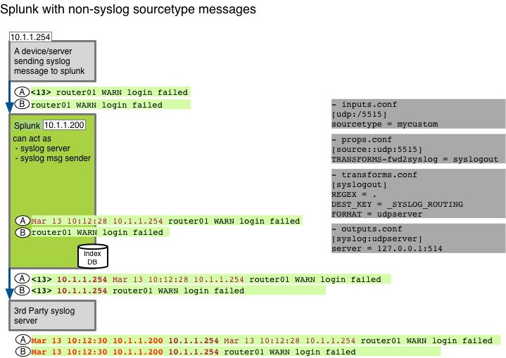 Splunk Syslog messages nonsyslog v00.jpg