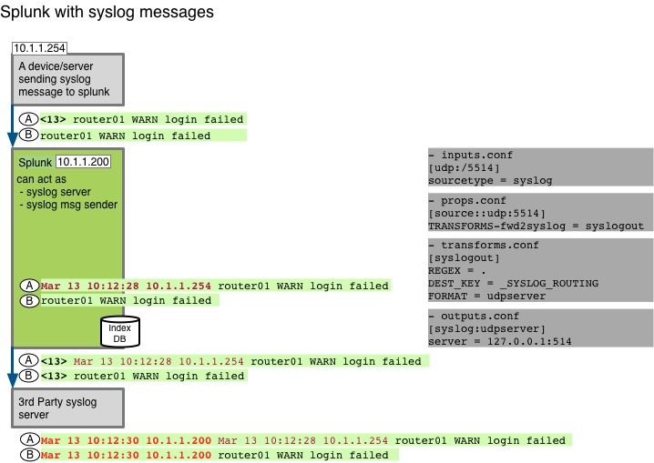 Community:Test:How Splunk behaves when receiving or forwarding udp