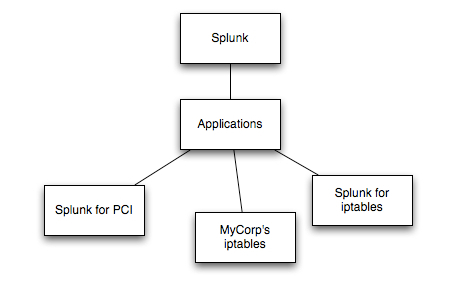 ApplicationsDiagram-separate.jpg
