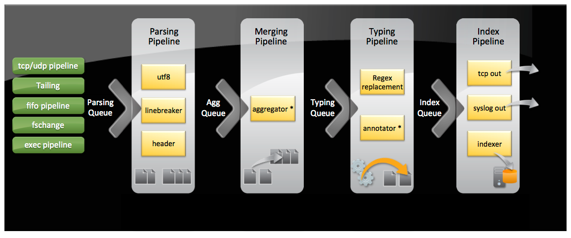Splunk indexing pipeline.png