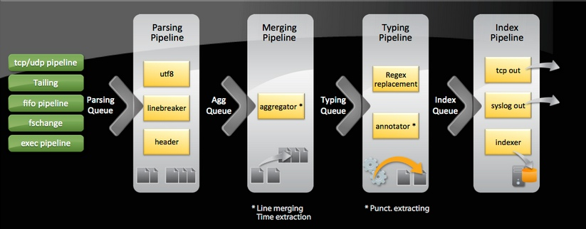 SoS Doc Diagram IndexingPipelines.jpg