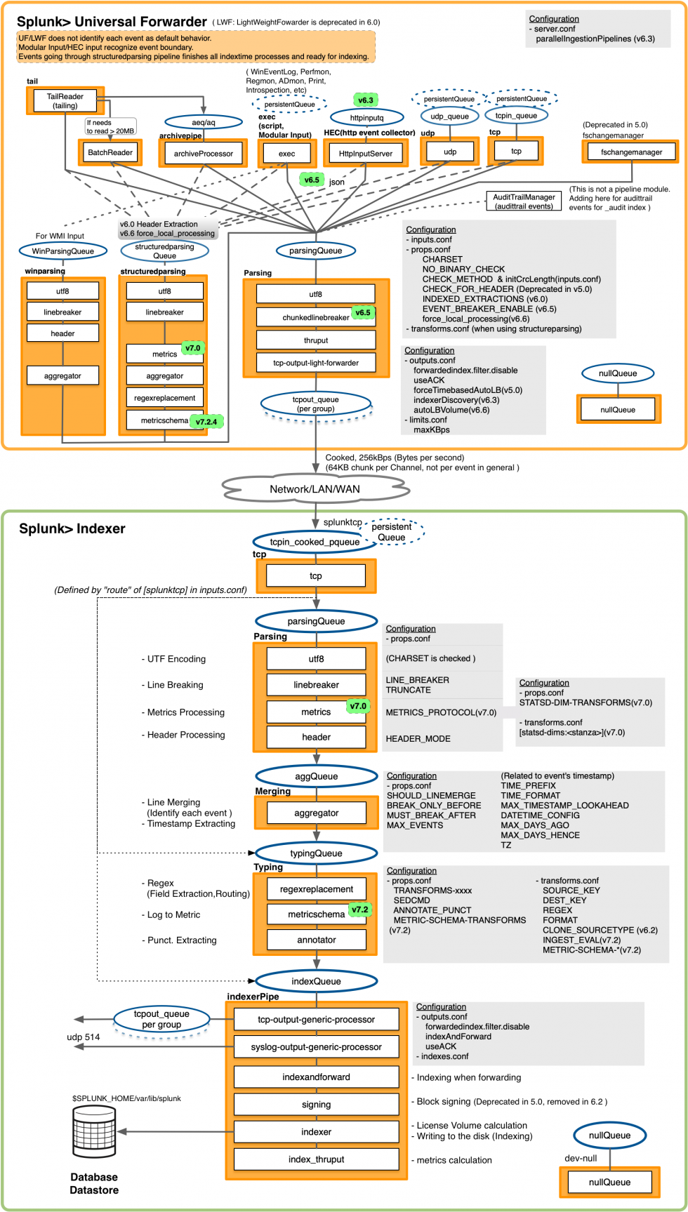 Splunk EventProcessing v20 1 UF Indexer.png